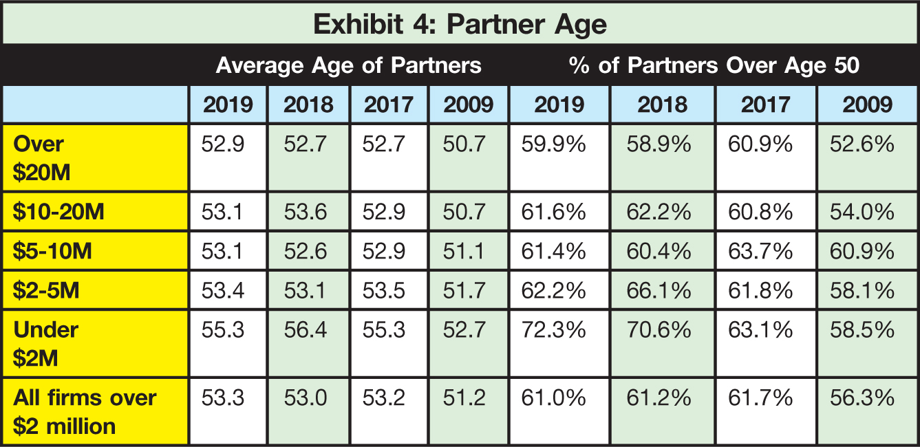 Average Age of Partners; % of Partners Over Age 50 2019; 2018; 2017; 2009; 2019; 2018; 2017; 2009 Over $20M; 52.9; 52.7; 52.7; 50.7; 59.9%; 58.9%; 60.9%; 52.6% $10-20M; 53.1; 53.6; 52.9; 50.7; 61.6%; 62.2%; 60.8%; 54.0% $5-10M; 53.1; 52.6; 52.9; 51.1; 61.4%; 60.4%; 63.7%; 60.9% $2-5M; 53.4; 53.1; 53.5; 51.7; 62.2%; 66.1%; 61.8%; 58.1% Under $2M; 55.3; 56.4; 55.3; 52.7; 72.3%; 70.6%; 63.1%; 58.5% All firms over $2 million; 53.3; 53.0; 53.2; 51.2; 61.0%; 61.2%; 61.7%; 56.3%