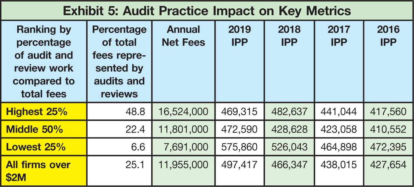 Ranking by percentage of audit and review work compared to total fees; Percentage of total fees represented by audits and reviews; Annual Net Fees; 2019 IPP; 2018 IPP; 2017 IPP; 2016 IPP Highest 25%; 48.8; 16,524,000; 469,315; 482,637; 441,044; 417,560 Middle 50%; 22.4; 11,801,000; 472,590; 428,628; 423,058; 410,552 Lowest 25%; 6.6; 7,691,000; 575,860; 526,043; 464,898; 472,395 All firms over $2M; 25.1; 11,955,000; 497,417; 466,347; 438,015; 427,654