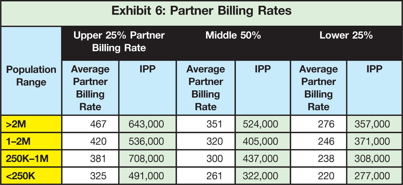 Population Range; Upper 25% Partner Billing Rate; Middle 50%; Lower 25% Average Partner Billing Rate; IPP; Average Partner Billing Rate; IPP; Average Partner Billing Rate; IPP >2M; 467; 643,000; 351; 524,000; 276; 357,000 1–2M; 420; 536,000; 320; 405,000; 246; 371,000 250K–1M; 381; 708,000; 300; 437,000; 238; 308,000 <250K; 325; 491,000; 261; 322,000; 220; 277,000