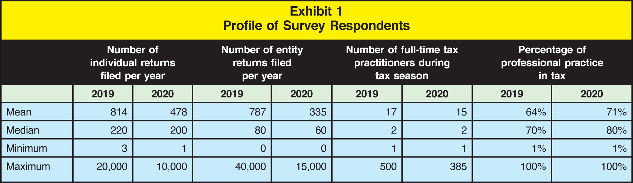 Number of individual returns filed per year; Number of entity returns filed per year; Number of full-time tax practitioners during tax season; Percentage of professional practice in tax 2019; 2020; 2019; 2020; 2019; 2020; 2019; 2020 Mean; 814; 478; 787; 335; 17; 15; 64%; 71% Median; 220; 200; 80; 60; 2; 2; 70%; 80% Minimum; 3; 1; 0; 0; 1; 1; 1%; 1% Maximum; 20,000; 10,000; 40,000; 15,000; 500; 385; 100%; 100%