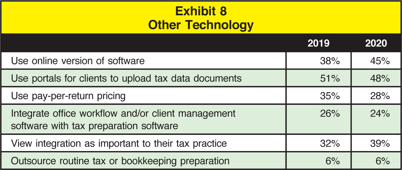 2019; 2020 Use online version of software; 38%; 45% Use portals for clients to upload tax data documents; 51%; 48% Use pay-per-return pricing; 35%; 28% Integrate office workflow and/or client management software with tax preparation software; 26%; 24% View integration as important to their tax practice; 32%; 39% Outsource routine tax or bookkeeping preparation; 6%; 6%