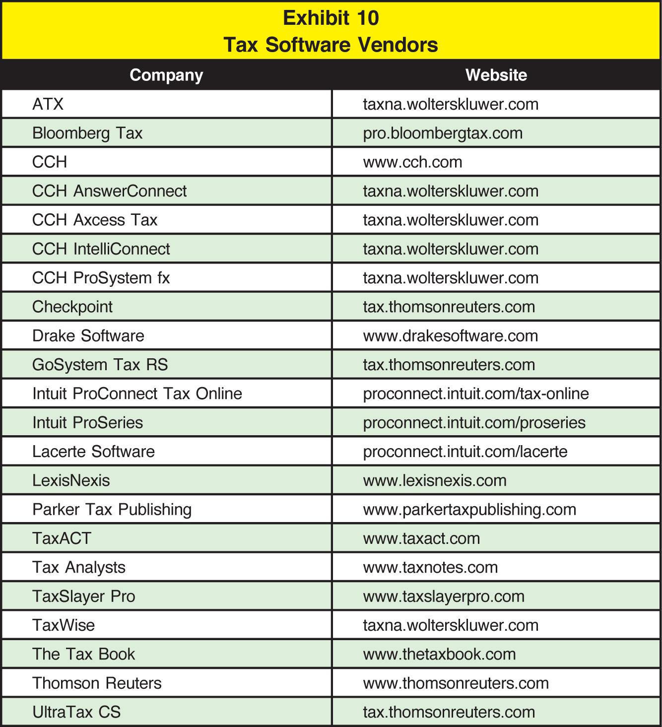Company; Website ATX; taxna.wolterskluwer.com Bloomberg Tax; pro.bloombergtax.com CCH; www.cch.com CCH AnswerConnect; taxna.wolterskluwer.com CCH Axcess Tax; taxna.wolterskluwer.com CCH IntelliConnect; taxna.wolterskluwer.com CCH ProSystem fx; taxna.wolterskluwer.com Checkpoint; tax.thomsonreuters.com Drake Software; www.drakesoftware.com GoSystem Tax RS; tax.thomsonreuters.com Intuit ProConnect Tax Online; proconnect.intuit.com/tax-online Intuit ProSeries; proconnect.intuit.com/proseries Lacerte Software; proconnect.intuit.com/lacerte LexisNexis; www.lexisnexis.com Parker Tax Publishing; www.parkertaxpublishing.com TaxACT; www.taxact.com Tax Analysts; www.taxnotes.com TaxSlayer Pro; www.taxslayerpro.com TaxWise; taxna.wolterskluwer.com The Tax Book; www.thetaxbook.com Thomson Reuters; www.thomsonreuters.com UltraTax CS; tax.thomsonreuters.com