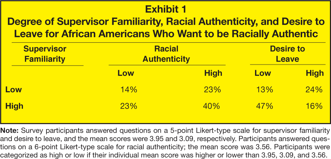 Supervisor Familiarity; Racial Authenticity; Desire to Leave Low; High; Low; High Low; 14%; 23%; 13%; 24% High; 23%; 40%; 47%; 16%; Note: Survey participants answered questions on a 5-point Likert-type scale for supervisor familiarity and desire to leave, and the mean scores were 3.95 and 3.09, respectively. Participants answered questions on a 6-point type scale for racial authenticity; the mean score was 3.56. Participants were categorized as high or low if their individual mean score was higher or lower than 3.95, 3.09, and 3.56.