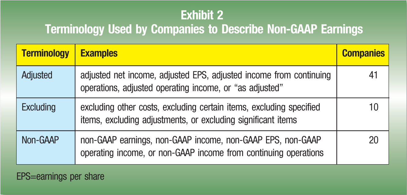 "Terminology; Examples; Companies Adjusted; adjusted net income, adjusted EPS, adjusted income from continuing operations, adjusted operating income, or ""as adjusted""; 41 Excluding; excluding other costs, excluding certain items, excluding specified items, excluding adjustments, or excluding significant items; 10 Non-GAAP; non-GAAP earnings, non-GAAP income, non-GAAP EPS, non-GAAP operating income, or non-GAAP income from continuing operations; 20 EPS =earnings per share"