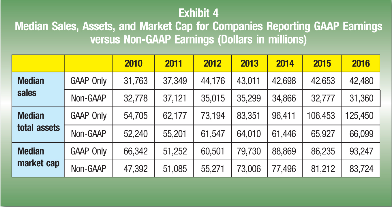 2010; 2011; 2012; 2013; 2014; 2015; 2016 Median sales; GAAP Only; 31,763; 37,349; 44,176; 43,011; 42,698; 42,653; 42,480 Non-GAAP; 32,778; 37,121; 35,015; 35,299; 34,866; 32,777; 31,360 Median total assets; GAAP Only; 54,705; 62,177; 73,194; 83,351; 96,411; 106,453; 125,450 Non-GAAP; 52,240; 55,201; 61,547; 64,010; 61,446; 65,927; 66,099 Median market cap; GAAP Only; 66,342; 51,252; 60,501; 79,730; 88,869; 86,235; 93,247 Non-GAAP; 47,392; 51,085; 55,271; 73,006; 77,496; 81,212; 83,724