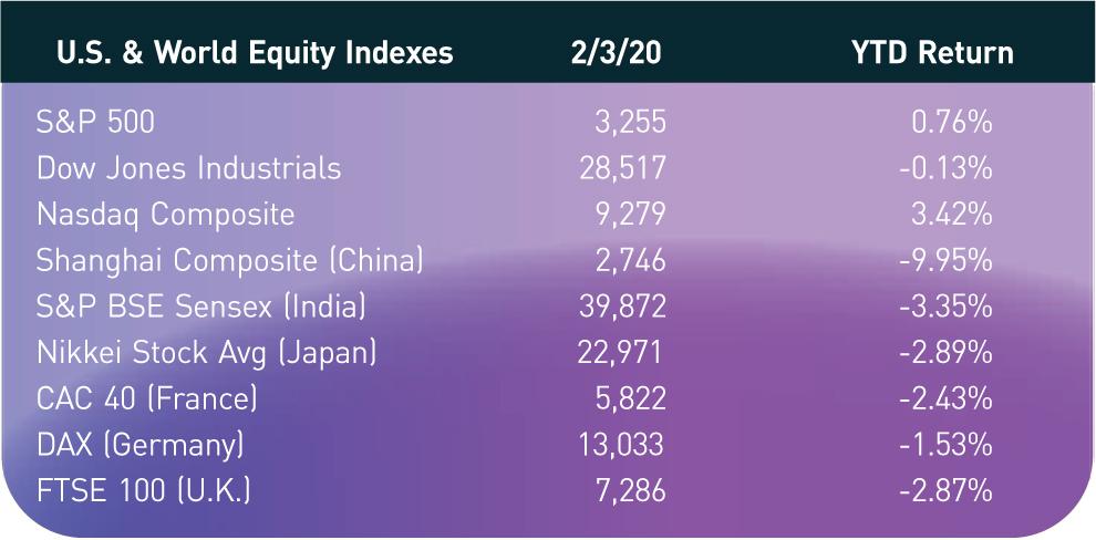 U.S. & World Equity Indexes; 2/3/20; YTD Return S&P 500; 3,255; 0.76% Dow Jones Industrials; 28,517; -0.13% Nasdaq Composite; 9,279; 3.42% Shanghai Composite (China); 2,746; -9.95% S&P BSE Sensex (India); 39,872; -3.35% Nikkei Stock Avg (Japan); 22,971; -2.89% CAC 40 (France); 5,822; -2.43% DAX (Germany); 13,033; -1.53% FTSE 100 (U.K.); 7,286; -2.87%