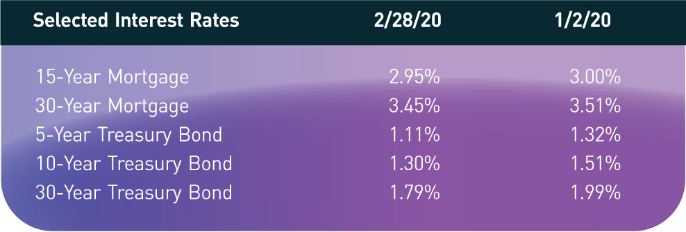 Selected Interest Rates; 2/28/20; 1/2/20 15-Year Mortgage; 2.95%; 3.00% 30-Year Mortgage; 3.45%; 3.51% 5-Year Treasury Bond; 1.11%; 1.32% 10-Year Treasury Bond; 1.30%; 1.51% 30-Year Treasury Bond; 1.79%; 1.99%