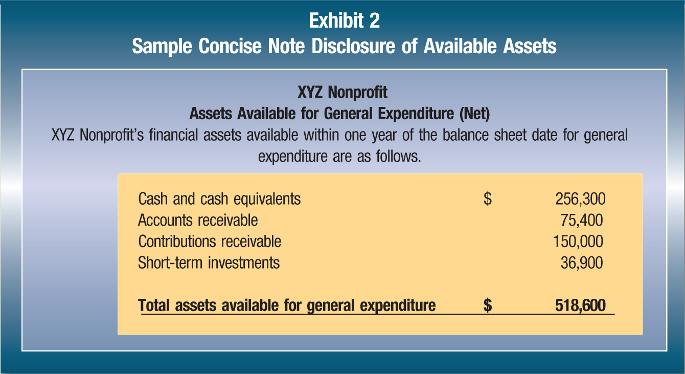 XYZ Nonprofit Assets Available for General Expenditure (Net) XYZ Nonprofit's financial assets available within one year of the balance sheet date for general expenditure are as follows. Cash and cash equivalents; $; 256,300 Accounts receivable; 75,400 Contributions receivable; 150,000 Short-term investments; 36,900 Total assets available for general expenditure; $; 518,600