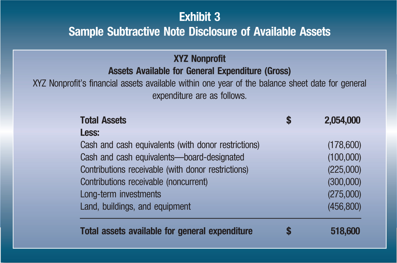 XYZ Nonprofit Assets Available for General Expenditure (Gross) XYZ Nonprofit's financial assets available within one year of the balance sheet date for general expenditure are as follows. Total Assets; $; 2,054,000 Less: Cash and cash equivalents (with donor restrictions); (178,600) Cash and cash equivalents—board-designated; (100,000) Contributions receivable (with donor restrictions); (225,000) Contributions receivable (noncurrent); (300,000) Long-term investments; (275,000) Land, buildings, and equipment; (456,800) Total assets available for general expenditure; $; 518,600