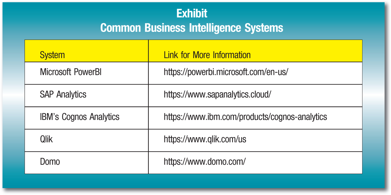 System; Link for More Information Microsoft PowerBI; https://powerbi.microsoft.com/en-us/ SAP Analytics; https://www.sapanalytics.cloud/ IBM's Cognos Analytics; https://www.ibm.com/products/cognos-analytics Qlik; https://www.qlik.com/us Domo; https://www.domo.com/