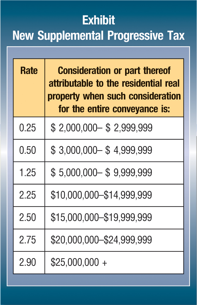 Rate; Consideration or part thereof attributable to the residential real property when such consideration for the entire conveyance is: 0.25; $ 2,000,000–$ 2,999,999 0.50; $ 3,000,000–$ 4,999,999 1.25; $ 5,000,000–$ 9,999,999 2.25; $10,000,000–$14,999,999 2.50; $15,000,000–$19,999,999 2.75; $20,000,000–$24,999,999 2.90; $25,000,000 +