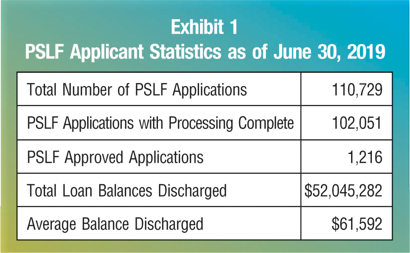 Total Number of PSLF Applications; 110,729 PSLF Applications with Processing Complete; 102,051 PSLF Approved Applications; 1,216 Total Loan Balances Discharged; $52,045,282 Average Balance Discharged; $61,592