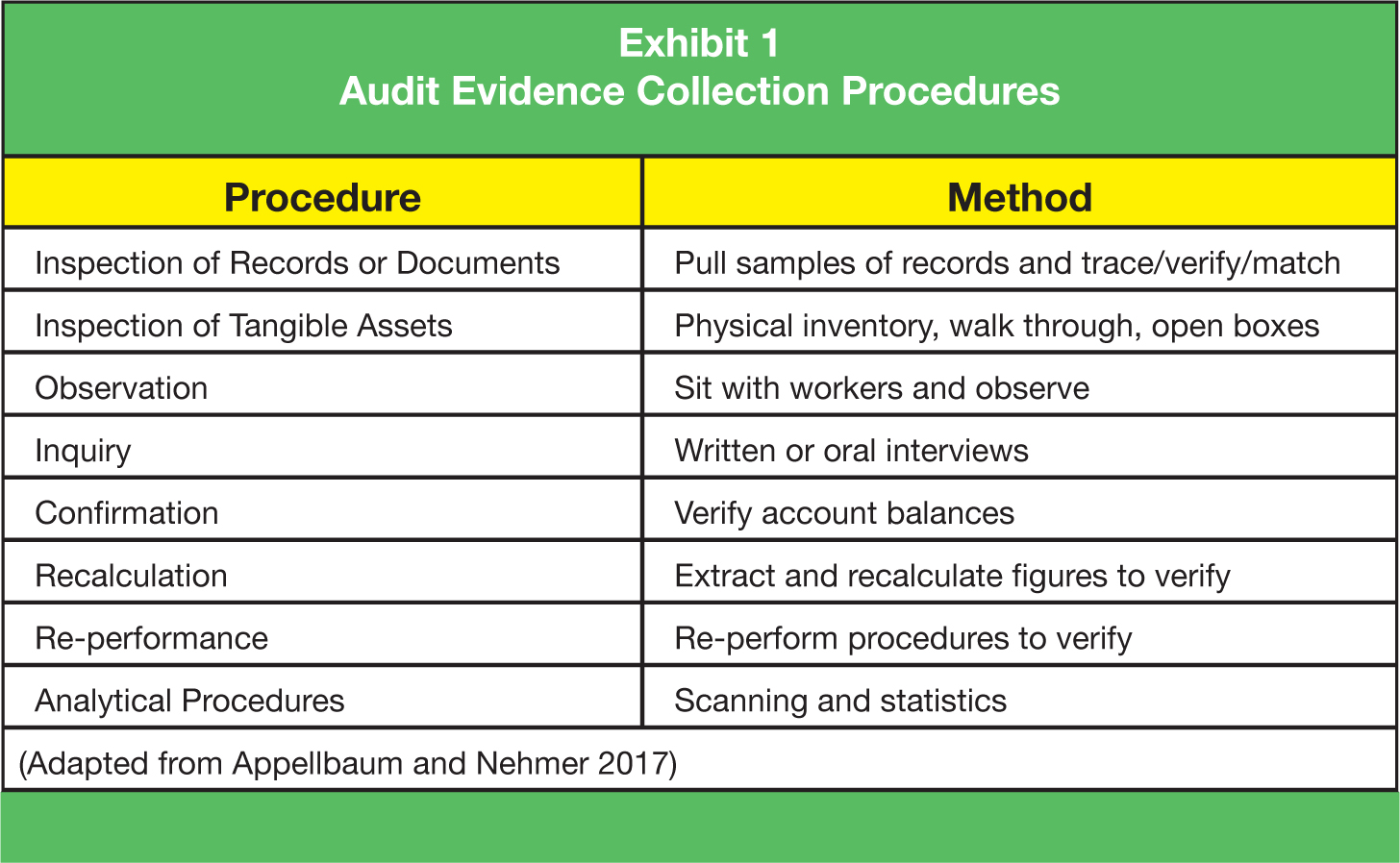 Procedure; Method Inspection of Records or Documents; Pull samples of records and trace/verify/match Inspection of Tangible Assets; Physical inventory, walk through, open boxes Observation; Sit with workers and observe Inquiry; Written or oral interviews Confirmation; Verify account balances Recalculation; Extract and recalculate figures to verify Re-performance; Re-perform procedures to verify Analytical Procedures; Scanning and statistics (Adapted from Appellbaum and Nehmer 2017)