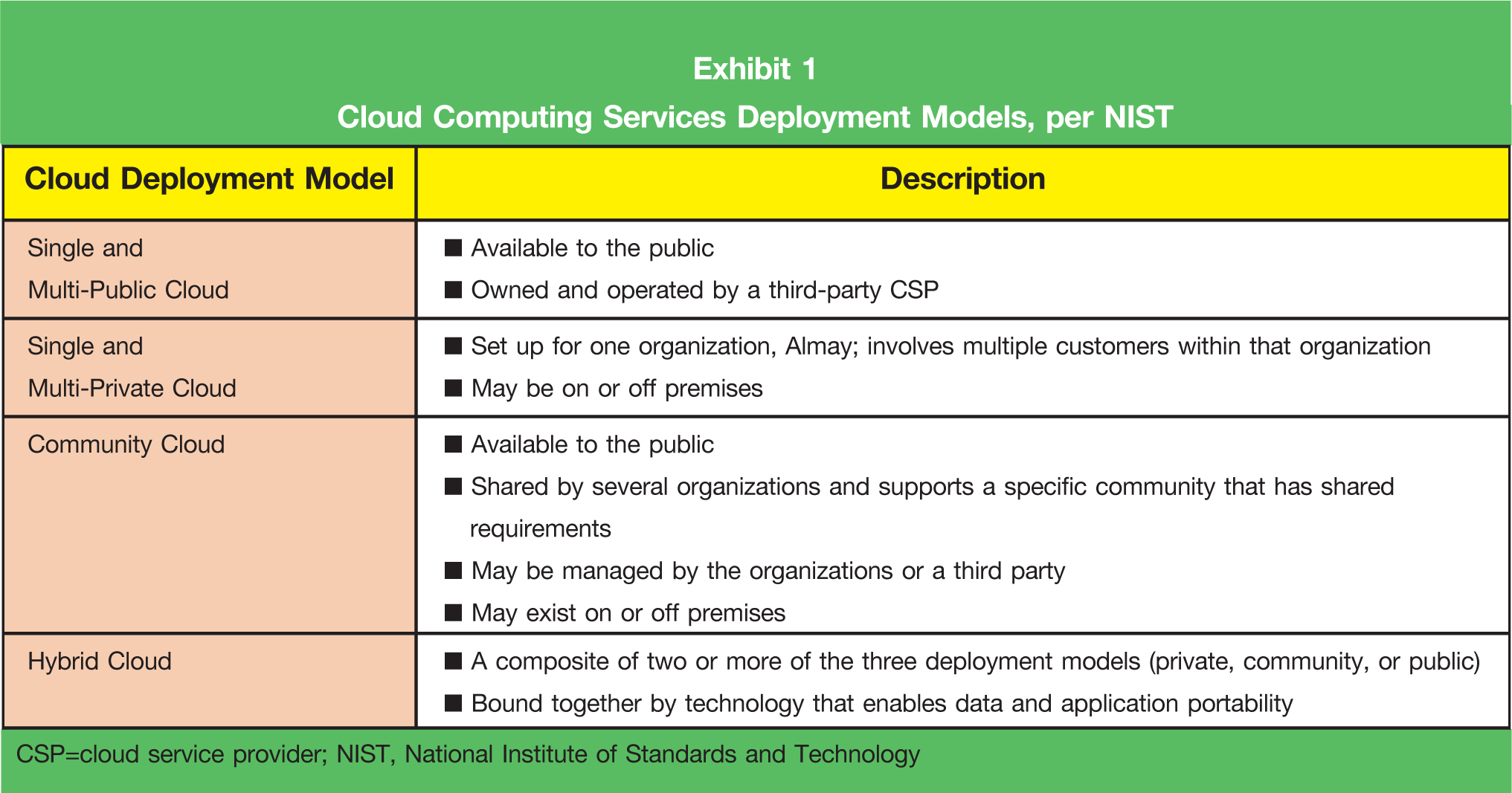 Cloud Deployment Model; Description Single and Multi-Public Cloud • Available to the public • Owned and operated by a third-party CSP Single and Multi-Private Cloud; • Set up for one organization, Almay; involves multiple customers within that organization • May be on or off premises Community Cloud; • Available to the public • Shared by several organizations and supports a specific community that has shared requirements • May be managed by the organizations or a third party • May exist on or off premises Hybrid Cloud; • A composite of two or more of the three deployment models (private, community, or public) • Bound together by technology that enables data and application portability CSP =cloud service provider; NIST, National Institute of Standards and Technology