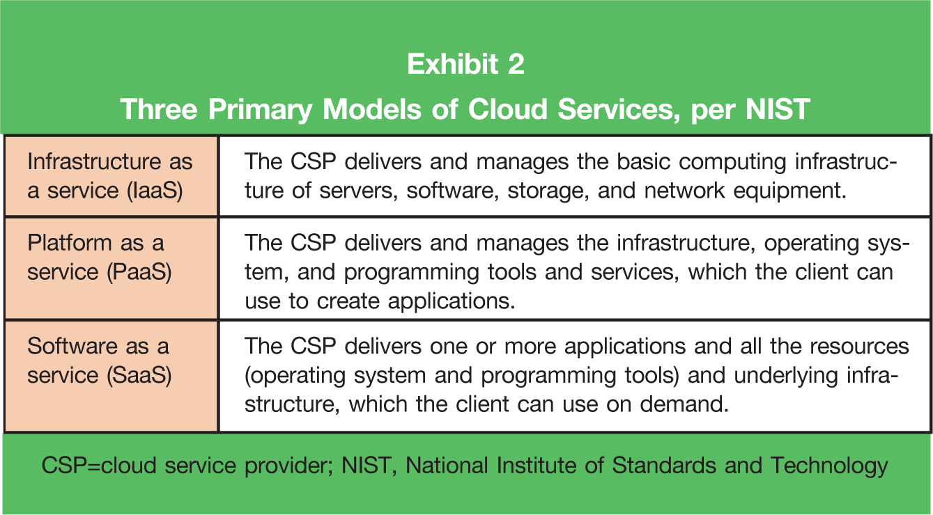 Infrastructure as a service (IaaS); The CSP delivers and manages the basic computing infrastructure of servers, software, storage, and network equipment. Platform as a service (PaaS); The CSP delivers and manages the infrastructure, operating system, and programming tools and services, which the client can use to create applications. Software as a service (SaaS); The CSP delivers one or more applications and all the resources (operating system and programming tools) and underlying infrastructure, which the client can use on demand. CSP =cloud service provider; NIST, National Institute of Standards and Technology
