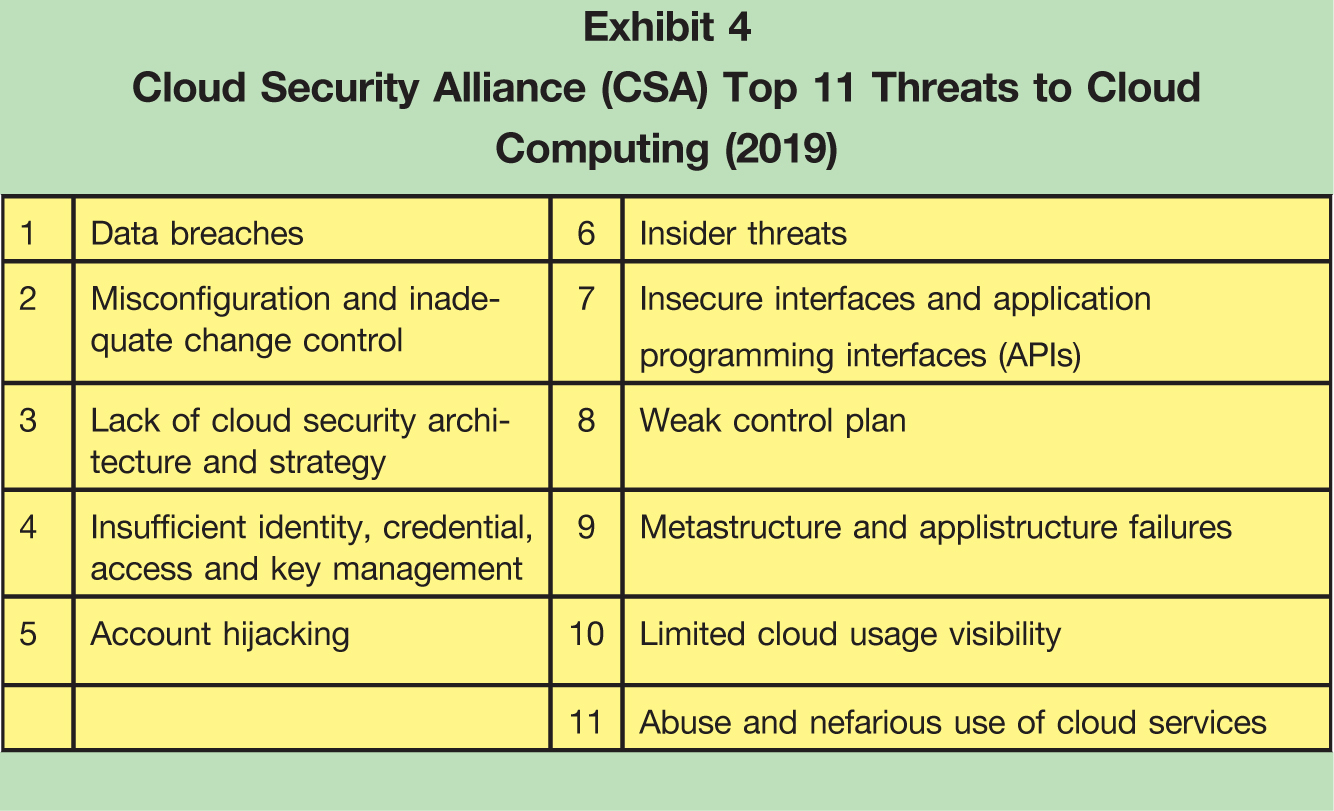 1; Data breaches; 6; Insider threats 2; Misconfiguration and inadequate change control; 7; Insecure interfaces and application programming interfaces (APIs) 3; Lack of cloud security architecture and strategy; 8 Weak control plan 4; Insufficient identity, credential, access and key management; 9; Metastructure and applistructure failures 5; Account hijacking; 10; Limited cloud usage visibility 11; Abuse and nefarious use of cloud services
