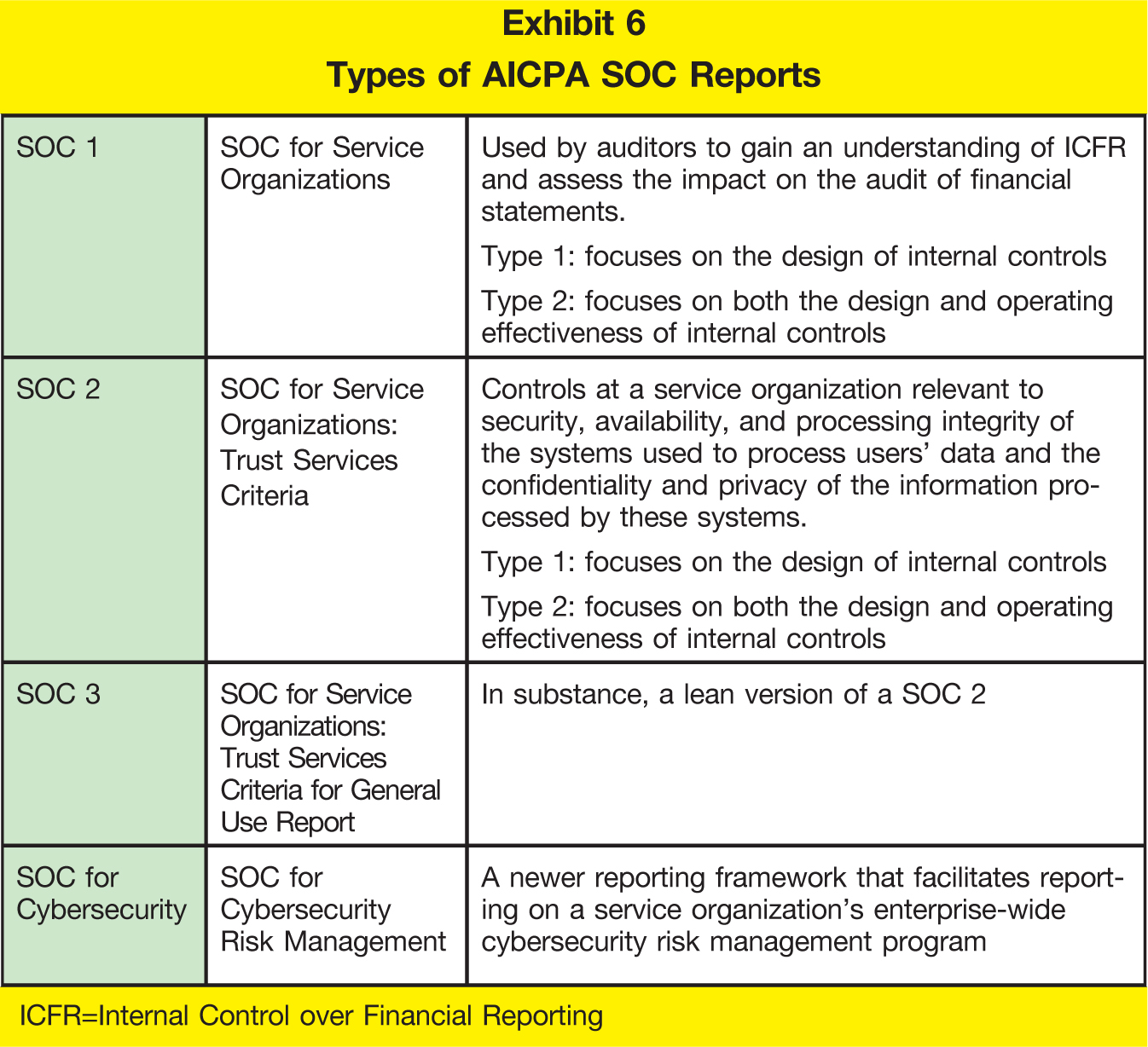 SOC 1; SOC for Service Organizations; Used by auditors to gain an understanding of ICFR and assess the impact on the audit of financial statements. Type 1: focuses on the design of internal controls Type 2: focuses on both the design and operating effectiveness of internal controls SOC 2; SOC for Service Organizations: Trust Services Criteria; Controls at a service organization relevant to security, availability, and processing integrity of the systems used to process users' data and the confidentiality and privacy of the information processed by these systems. Type 1: focuses on the design of internal controls Type 2: focuses on both the design and operating effectiveness of internal controls SOC 3; SOC for Service Organizations: Trust Services Criteria for General Use Report; In substance, a lean version of a SOC 2 SOC for Cybersecurity; SOC for Cybersecurity Risk Management; A newer reporting framework that facilitates reporting on a service organization's enterprise-wide cybersecurity risk management program ICFR =Internal Control over Financial Reporting