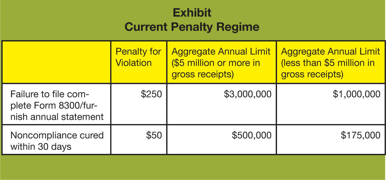 Penalty for Violation; Aggregate Annual Limit ($5 million or more in gross receipts); Aggregate Annual Limit (less than $5 million in gross receipts) Failure to file complete Form 8300/furnish annual statement; $250; $3,000,000; $1,000,000 Noncompliance cured within 30 days; $50; $500,000; $175,000
