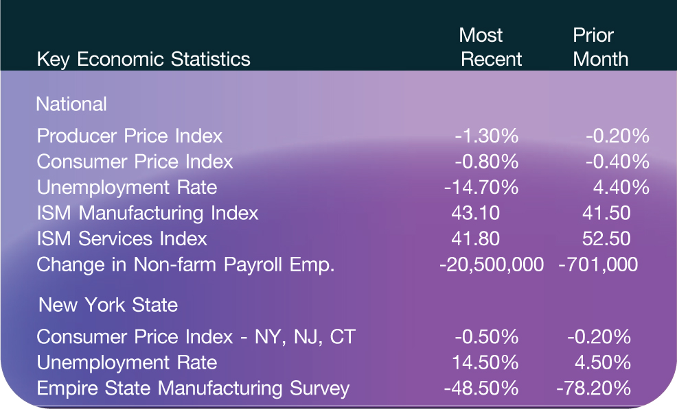 Key Economic Statistics; Most Recent; Prior Month National Producer Price Index; -1.30%; -0.20% Consumer Price Index; -0.80%; -0.40% Unemployment Rate; -14.70%; 4.40% ISM Manufacturing Index; 43.10; 41.50 ISM Services Index; 41.80; 52.50 Change in Non-farm Payroll Emp.; -20,500,000; -701,000 New York State Consumer Price Index - NY, NJ, CT; -0.50%; -0.20% Unemployment Rate; 14.50%; 4.50% Empire State Manufacturing Survey; -48.50%; -78.20%