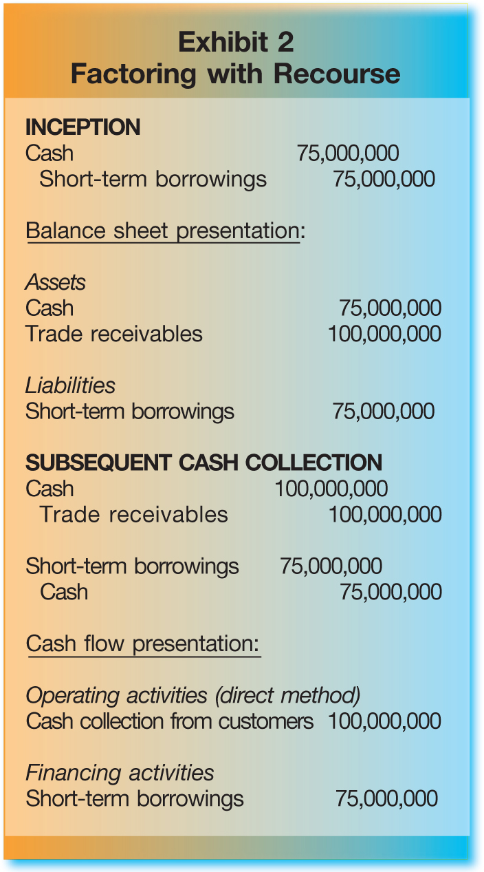 INCEPTION Cash; 75,000,000 Short-term borrowings; 75,000,000 Balance sheet presentation: Assets Cash; 75,000,000 Trade receivables; 100,000,000 Liabilities Short-term borrowings; 75,000,000 SUBSEQUENT CASH COLLECTION Cash; 100,000,000 Trade receivables; 100,000,000 Short-term borrowings; 75,000,000 Cash; 75,000,000 Cash flow presentation: Operating activities (direct method) Cash collection from customers; 100,000,000 Financing activities Short-term borrowings; 75,000,000