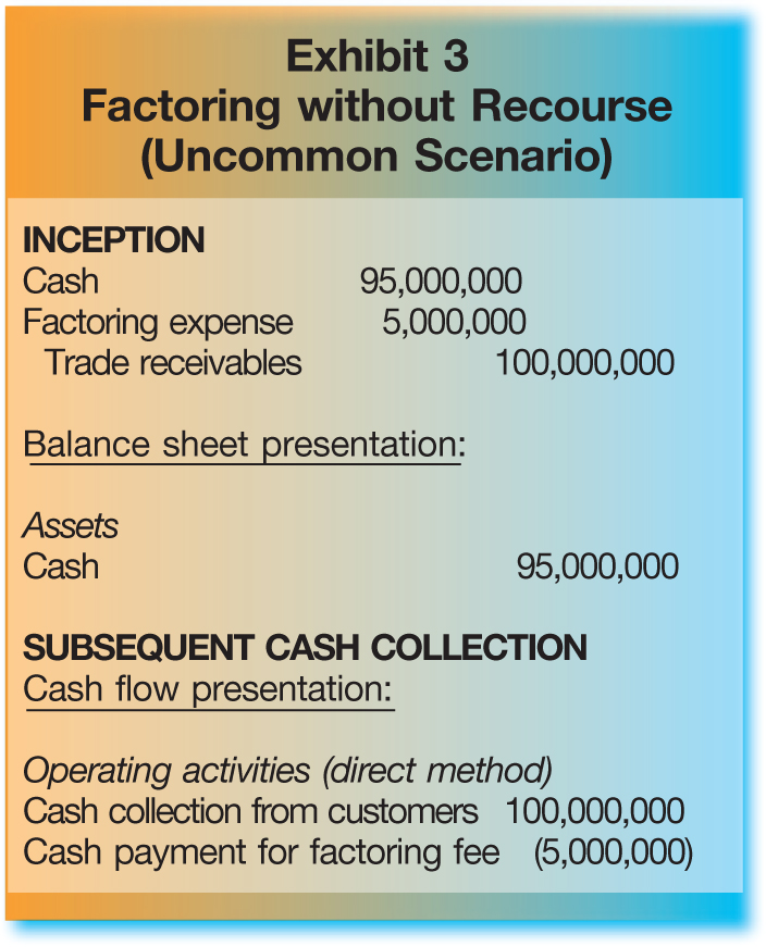 INCEPTION Cash; 95,000,000 Factoring expense; 5,000,000 Trade receivables; 100,000,000 Balance sheet presentation: Assets Cash; 95,000,000 SUBSEQUENT CASH COLLECTION Cash flow presentation: Operating activities (direct method) Cash collection from customers; 100,000,000 Cash payment for factoring fee; (5,000,000)