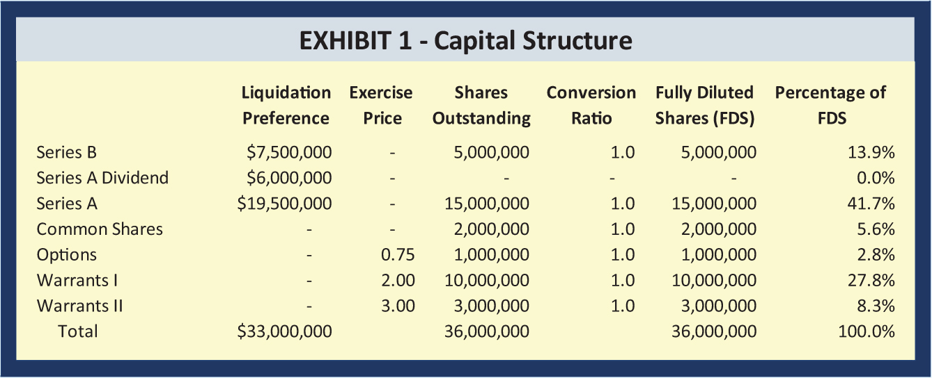 Liquidation Percentage; Exercise Price; Shares Outstanding; Conversion Ratio; Fully Diluted Shares (FDS); of Preference FDS Series B; $7,500,000; -; 5,000,000; 1.0; 5,000,000; 13.9% Series A Dividend; $6,000,000; -; -; -; -; 0.0% Series A; $19,500,000; -; 15,000,000; 1.0; 15,000,000; 41.7% Common Shares; -; -; 2,000,000; 1.0; 2,000,000; 5.6% Options; -; 0.75; 1,000,000; 1.0; 1,000,000; 2.8% Warrants I; -; 2.00; 10,000,000; 1.0; 10,000,000; 27.8% Warrants II; -; 3.00; 3,000,000; 1.0; 3,000,000; 8.3% Total; $33,000,000; 36,000,000; 36,000,000; 100.0%