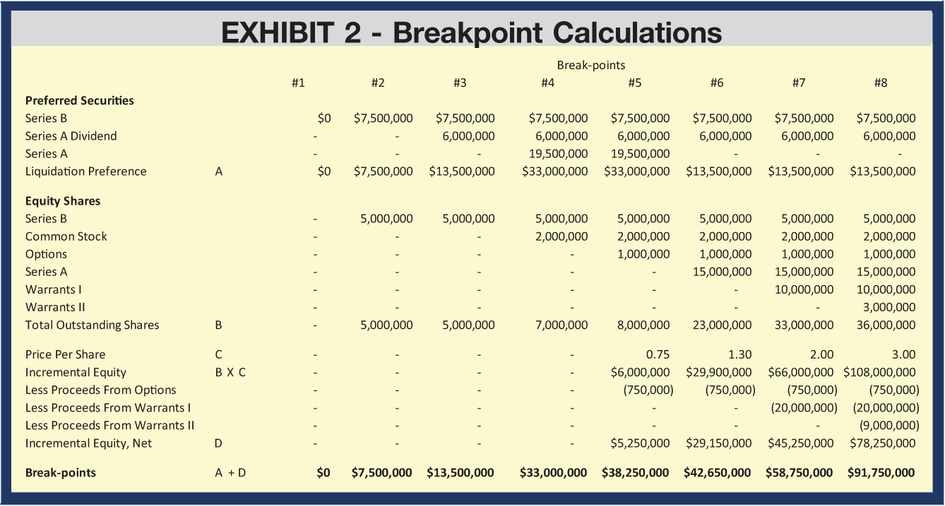 Break-points #1; #2; #3; #4; #5; #6; #7; #8 Preferred Securities Series B; $0; $7,500,000; $7,500,000; $7,500,000; $7,500,000; $7,500,000; $7,500,000; $7,500,000 Series A Dividend; -; -; 6,000,000; 6,000,000; 6,000,000; 6,000,000; 6,000,000; 6,000,000 Series A; -; -; -; 19,500,000; 19,500,000; -; -; -; Liquidation Preference A; $0; $7,500,000; $13,500,000; $33,000,000; $33,000,000; $13,500,000; $13,500,000; $13,500,000 Equity Shares Series B; -; 5,000,000; 5,000,000; 5,000,000; 5,000,000; 5,000,000; 5,000,000; 5,000,000 Common Stock; -; -; -; 2,000,000; 2,000,000; 2,000,000; 2,000,000; 2,000,000 Options; -; -; -; -; 1,000,000; 1,000,000; 1,000,000; 1,000,000 Series A; -; -; -; -; -; 15,000,000; 15,000,000; 15,000,000 Warrants I; -; -; -; -; -; -; 10,000,000; 10,000,000 Warrants II; -; -; -; -; -; -; -; 3,000,000 Total Outstanding Shares; B; -; 5,000,000; 5,000,000; 7,000,000; 8,000,000; 23,000,000; 33,000,000; 36,000,000 Price Per Share; C; -; -; -; -; 0.75; 1.30; 2.00; 3.00 Incremental Equity; B X C; -; -; -; -; $6,000,000; $29,900,000; $66,000,000; $108,000,000 Less Proceeds From Options; -; -; -; -; (750,000); (750,000); (750,000); (750,000) Less Proceeds From Warrants I; -; -; -; -; -; -; (20,000,000); (20,000,000) Less Proceeds From Warrants II; -; -; -; -; -; -; -; (9,000,000) Incremental Equity, Net; D; -; -; -; -; $5,250,000; $29,150,000; $45,250,000; $78,250,000 Break-points; A + D; $0; $7,500,000; $13,500,000; $33,000,000; $38,250,000; $42,650,000; $58,750,000; $91,750,000