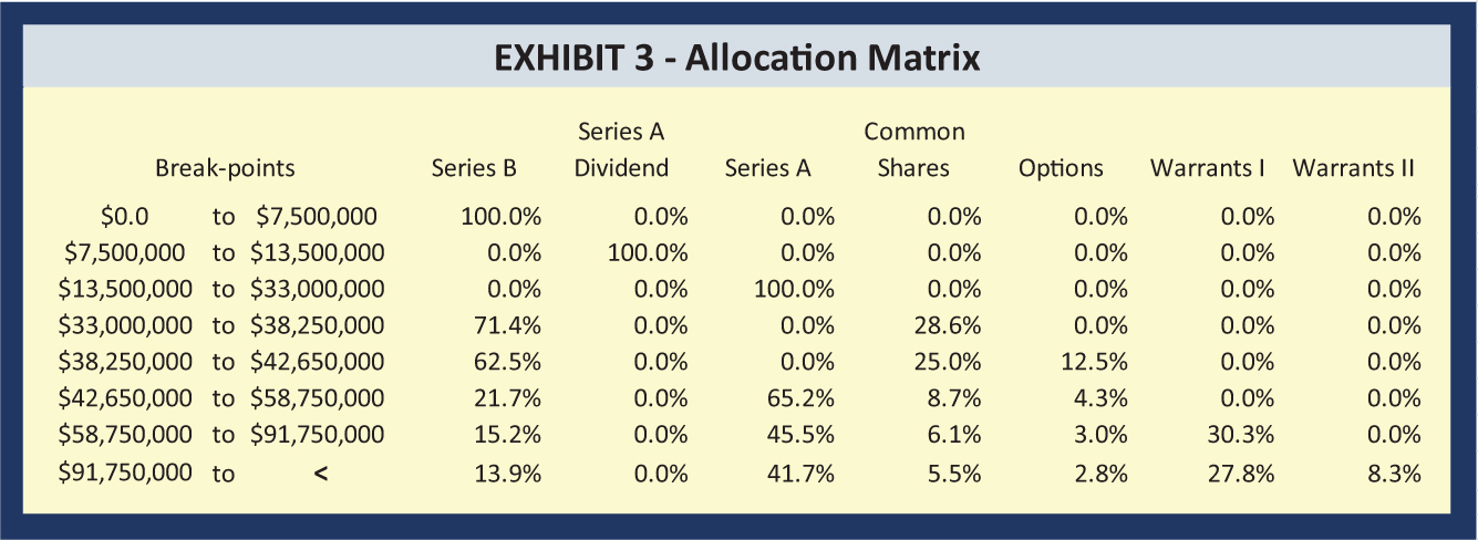 Break-points; Series A; Common Series B; Dividend; Series A; Shares; Options; Warrants I; Warrants II $0.0 to $7,500,000; 100.0%; 0.0%; 0.0%; 0.0%; 0.0%; 0.0%; 0.0% $7,500,000 to $13,500,000; 0.0%; 100.0%; 0.0%; 0.0%; 0.0%; 0.0%; 0.0% $13,500,000 to $33,000,000; 0.0%; 0.0%; 100.0%; 0.0%; 0.0%; 0.0%; 0.0% $33,000,000 to $38,250,000; 71.4%; 0.0%; 0.0%; 28.6%; 0.0%; 0.0%; 0.0% $38,250,000 to $42,650,000; 62.5%; 0.0%; 0.0%; 25.0%; 12.5%; 0.0%; 0.0% $42,650,000 to $58,750,000; 21.7%; 0.0%; 65.2%; 8.7%; 4.3%; 0.0%; 0.0% $58,750,000 to $91,750,000; 15.2%; 0.0%; 45.5%; 6.1%; 3.0%; 30.3%; 0.0% $91,750,000 to <; 13.9%; 0.0%; 41.7%; 5.5%; 2.8%; 27.8%; 8.3%