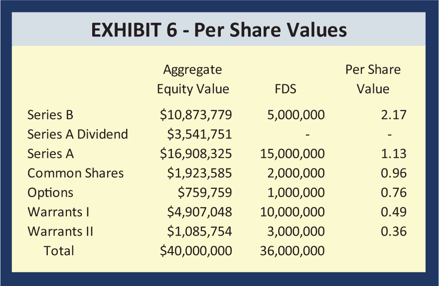 Aggregate Equity Value; FDS; Per Share Value Series B; $10,873,779; 5,000,000; 2.17 Series A Dividend; $3,541,751; -; - Series A; $16,908,325; 15,000,000; 1.13 Common Shares; $1,923,585; 2,000,000; 0.96 Options; $759,759; 1,000,000; 0.76 Warrants I; $4,907,048; 10,000,000; 0.49 Warrants II; $1,085,754; 3,000,000; 0.36 Total; $40,000,000; 36,000,000