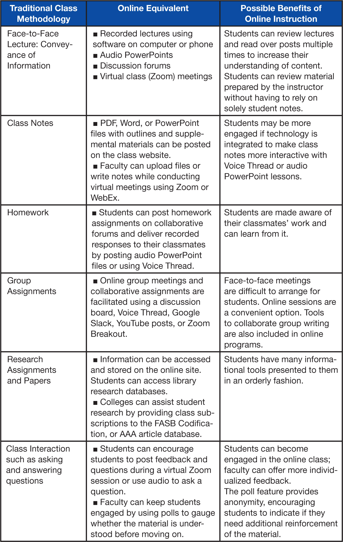Traditional Class Methodology Online Equivalent Possible Benefits of Online Instruction Face-to-Face Lecture: Conveyance of Information Recorded lectures using software on computer or phone Audio PowerPoints Discussion forums Virtual class (Zoom) meetings Students can review lectures and read over posts multiple times to increase their understanding of content. Students can review material prepared by the instructor without having to rely on solely student notes. Class Notes PDF, Word, or PowerPoint files with outlines and supplemental materials can be posted on the class website. Faculty can upload files or write notes while conducting virtual meetings using Zoom or WebEx. Students may be more engaged if technology is integrated to make class notes more interactive with Voice Thread or audio PowerPoint lessons. Homework Students can post homework assignments on collaborative forums and deliver recorded responses to their classmates by posting audio PowerPoint files or using Voice Thread. Students are made aware of their classmates' work and can learn from it. Group Assignments Online group meetings and collaborative assignments are facilitated using a discussion board, Voice Thread, Google Slack, YouTube posts, or Zoom Breakout. Face-to-face meetings are difficult to arrange for students. Online sessions are a convenient option. Tools to collaborate group writing are also included in online programs. Research Assignments and Papers Information can be accessed and stored on the online site. Students can access library research databases. Colleges can assist student research by providing class subscriptions to the FASB Codification, or AAA article database. Students have many informational tools presented to them in an orderly fashion. Class Interaction such as asking and answering questions Students can encourage students to post feedback and questions during a virtual Zoom session or use audio to ask a question. Faculty can keep students engaged by using polls to g