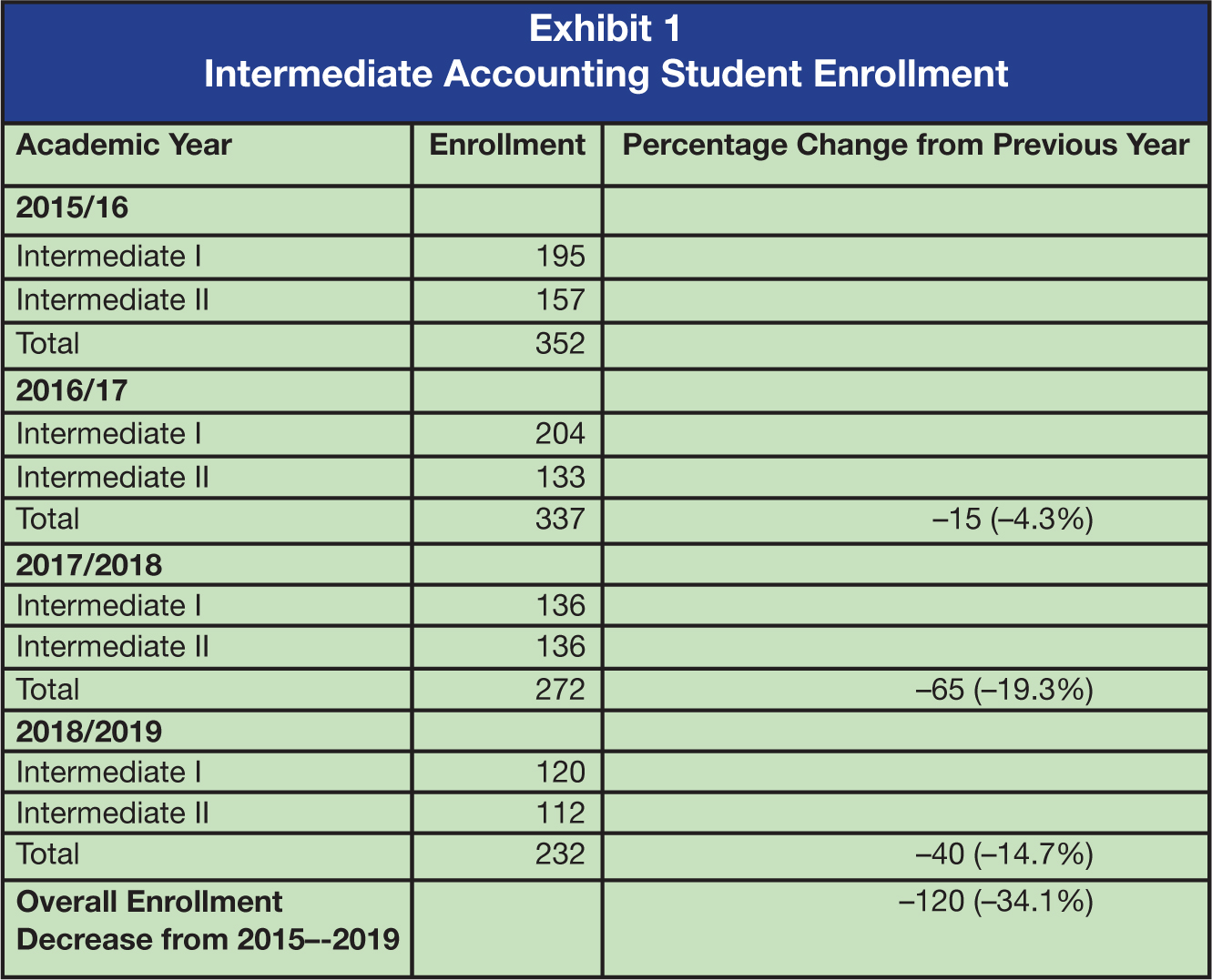 Academic Year Enrollment Percentage Change from Previous Year 2015/16 Intermediate I 195 Intermediate II 157 Total 352 2016/17 Intermediate I 204 Intermediate II 133 Total 337 –15 (–4.3%) 2017/2018 Intermediate I 136 Intermediate II 136 Total 272 –65 (–19.3%) 2018/2019 Intermediate I 120 Intermediate II 112 Total 232 –40 (–14.7%) Overall Enrollment Decrease from 2015–-2019 –120 (–34.1%)