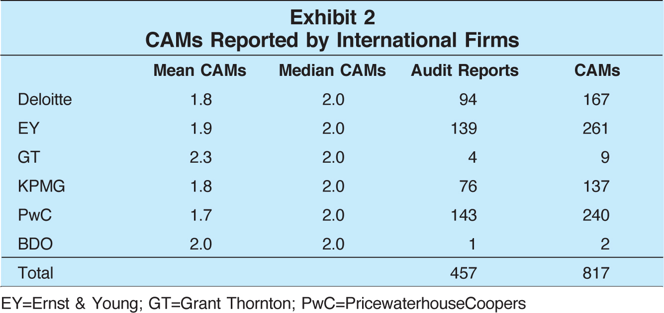 Mean CAMs; Median CAMs; Audit Reports; CAMs Deloitte; 1.8; 2.0; 94; 167 EY; 1.9; 2.0; 139; 261 GT; 2.3; 2.0; 4 9 KPMG; 1.8; 2.0; 76; 137 PwC; 1.7; 2.0; 143; 240 BDO; 2.0; 2.0; 1; 2 Total; 457; 817 EY=Ernst & Young; GT=Grant Thornton; PwC=PricewaterhouseCoopers