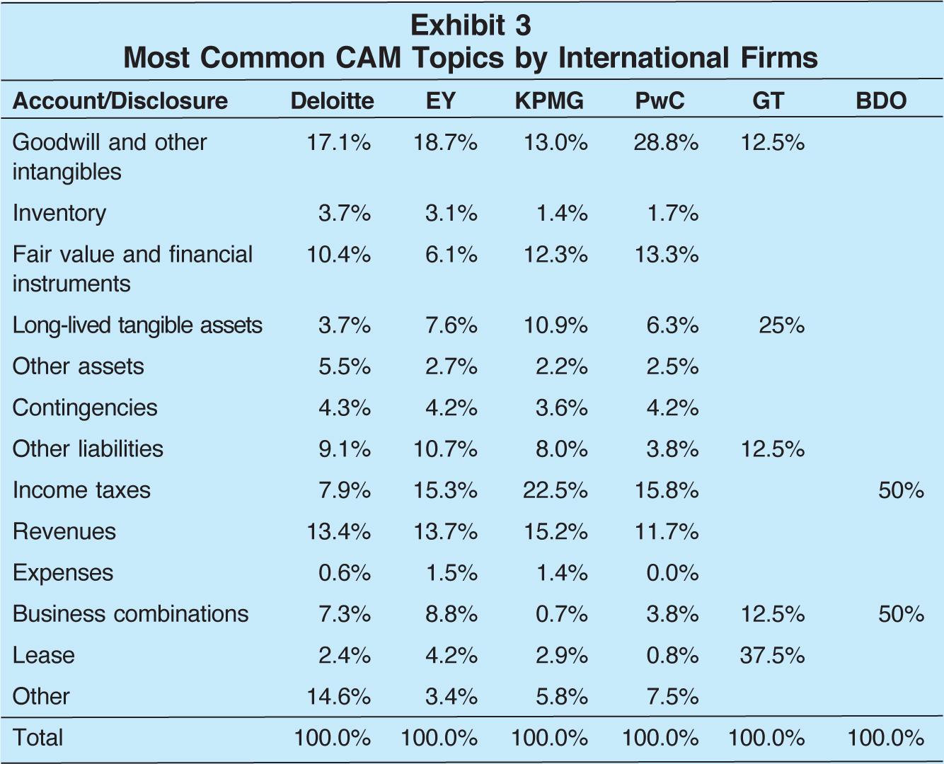 Account/Disclosure; Deloitte; EY; KPMG; PwC; GT; BDO Goodwill and other intangibles; 17.1%; 18.7%; 13.0%; 28.8%; 12.5% Inventory; 3.7%; 3.1%; 1.4%; 1.7% Fair value and financial instruments; 10.4%; 6.1%; 12.3%; 13.3% Long-lived tangible assets; 3.7%; 7.6%; 10.9%; 6.3%; 25% Other assets; 5.5%; 2.7%; 2.2%; 2.5% Contingencies; 4.3%; 4.2%; 3.6%; 4.2% Other liabilities; 9.1%; 10.7%; 8.0%; 3.8%; 12.5% Income taxes; 7.9%; 15.3%; 22.5%; 15.8%; 50% R;evenues 13.4%; 13.7%; 15.2%; 11.7% Expenses; 0.6%; 1.5%; 1.4%; 0.0% Business combinations; 7.3%; 8.8%; 0.7%; 3.8%; 12.5%; 50% Lease; 2.4%; 4.2%; 2.9%; 0.8%; 37.5% Other; 14.6%; 3.4%; 5.8%; 7.5% Total; 100.0%; 100.0%; 100.0%; 100.0%; 100.0%; 100.0%