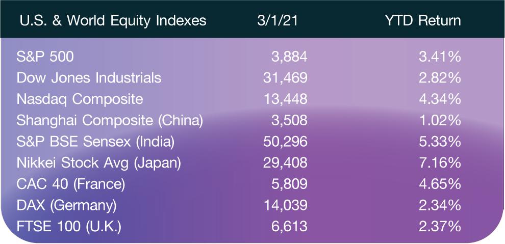 U.S. & World Equity Indexes; 3/1/21; YTD Return S&P 500; 3,884; 3.41% Dow Jones Industrials; 31,469; 2.82% Nasdaq Composite; 13,448; 4.34% Shanghai Composite (China); 3,508; 1.02% S&P BSE Sensex (India); 50,296; 5.33% Nikkei Stock Avg (Japan); 29,408; 7.16% CAC 40 (France); 5,809; 4.65% DAX (Germany); 14,039; 2.34% FTSE 100 (U.K.); 6,613; 2.37%