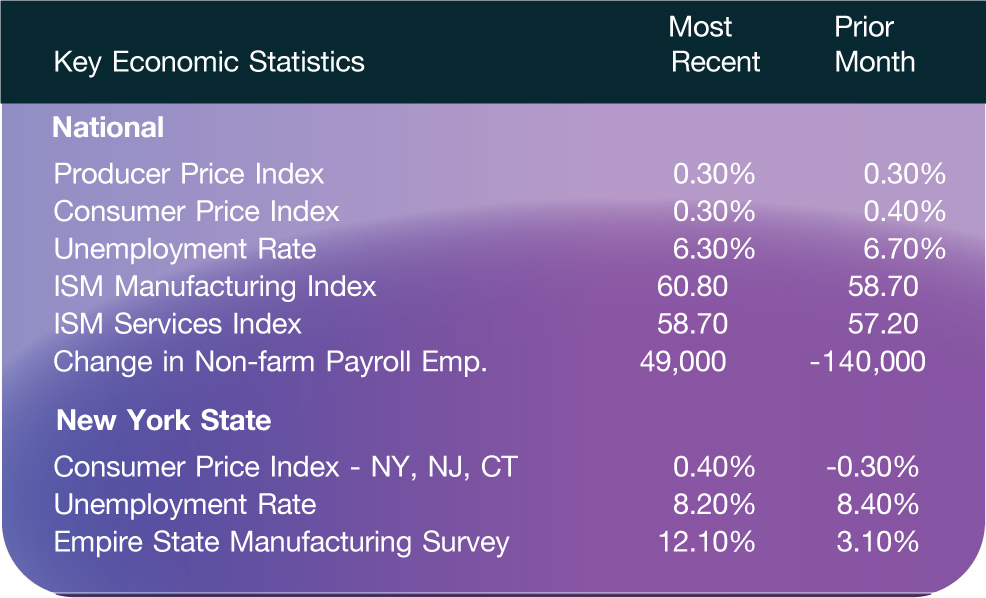 Key Economic Statistics; Most Recent; Prior Month National Producer Price Index; 0.30%; 0.30% Consumer Price Index; 0.30%; 0.40% Unemployment Rate; 6.30%; 6.70% ISM Manufacturing Index; 60.80; 58.70 ISM Services Index; 58.70; 57.20 Change in Non-farm Payroll Emp.; 49,000; -140,000 New York State Consumer Price Index - NY, NJ, CT; 0.40%; -0.30% Unemployment Rate; 8.20%; 8.40% Empire State Manufacturing Survey; 12.10%; 3.10%