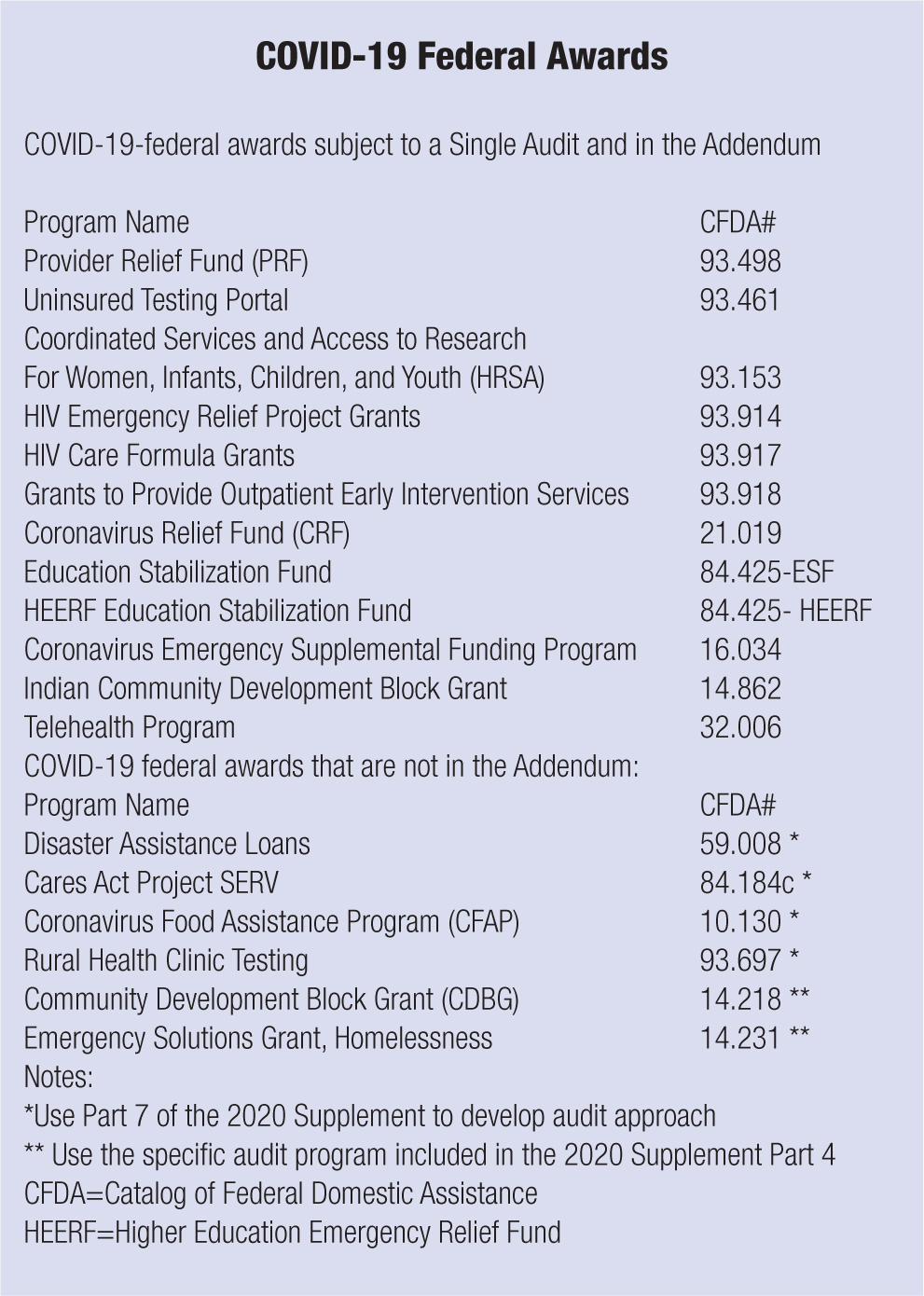 COVID-19-federal awards subject to a Single Audit and in the Addendum Program Name; CFDA# Provider Relief Fund (PRF); 93.498 Uninsured Testing Portal; 93.461 Coordinated Services and Access to Research For Women, Infants, Children, and Youth (HRSA); 93.153 HIV Emergency Relief Project Grants; 93.914 HIV Care Formula Grants; 93.917 Grants to Provide Outpatient Early Intervention Services; 93.918 Coronavirus Relief Fund (CRF); 21.019 Education Stabilization Fund; 84.425-ESF HEERF Education Stabilization Fund; 84.425-HEERF Coronavirus Emergency Supplemental Funding Program; 16.034 Indian Community Development Block Grant; 14.862 Telehealth Program; 32.006 COVID-19 federal awards that are not in the Addendum: Program Name; CFDA# Disaster Assistance Loans; 59.008 * Cares Act Project SERV; 84.184c * Coronavirus Food Assistance Program (CFAP); 10.130 * Rural Health Clinic Testing; 93.697 * Community Development Block Grant (CDBG); 14.218 ** Emergency Solutions Grant, Homelessness; 14.231 ** Notes: *Use Part 7 of the 2020 Supplement to develop audit approach ** Use the specific audit program included in the 2020 Supplement Part 4 CFDA=Catalog of Federal Domestic Assistance HEERF=Higher Education Emergency Relief Fund
