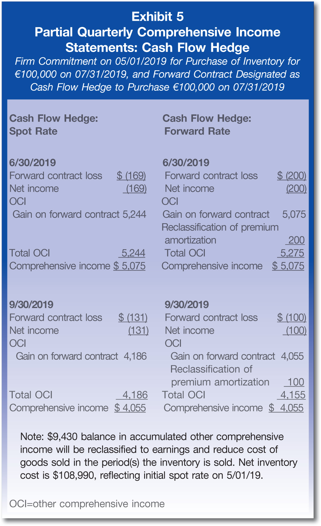 Firm Commitment on 05/01/2019 for Purchase of Inventory for €100,000 on 07/31/2019, and Forward Contract Designated as Cash Flow Hedge to Purchase €100,000 on 07/31/2019 Cash Flow Hedge: Spot Rate; Cash Flow Hedge: Forward Rate 6/30/2019; 6/30/2019 Forward contract loss; $ (169); Forward contract loss; $ (200) Net income; (169); Net income; (200) OCI; OCI Gain on forward contract; 5,244; Gain on forward contract; 5,075 Reclassification of premium amortization; 200 Total OCI; 5,244; Total OCI; 5,275 Comprehensive income; $ 5,075; Comprehensive income; $ 5,075 9/30/2019; 9/30/2019 Forward contract loss; $ (131); Forward contract loss; $ (100) Net income; (131); Net income; (100) OCI; OCI Gain on forward contract; 4,186; Gain on forward contract; 4,055 Reclassification of premium amortization; 100 Total OCI; 4,186; Total OCI; 4,155 Comprehensive income; $ 4,055; Comprehensive income; $ 4,055 Note: $9,430 balance in accumulated other comprehensive income will be reclassified to earnings and reduce cost of goods sold in the period(s) the inventory is sold. Net inventory cost is $108,990, reflecting initial spot rate on 5/01/19. OCI=other comprehensive income