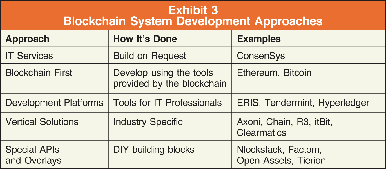 Approach; How It's Done; Examples IT Services; Build on Request; ConsenSys Blockchain First; Develop using the tools provided by the blockchain; Ethereum, Bitcoin Development Platforms; Tools for IT Professionals; ERIS, Tendermint, Hyperledger Vertical Solutions; Industry Specific; Axoni, Chain, R3, itBit, Clearmatics Special APIs and Overlays; DIY building blocks; Nlockstack, Factom, Open Assets, Tierion