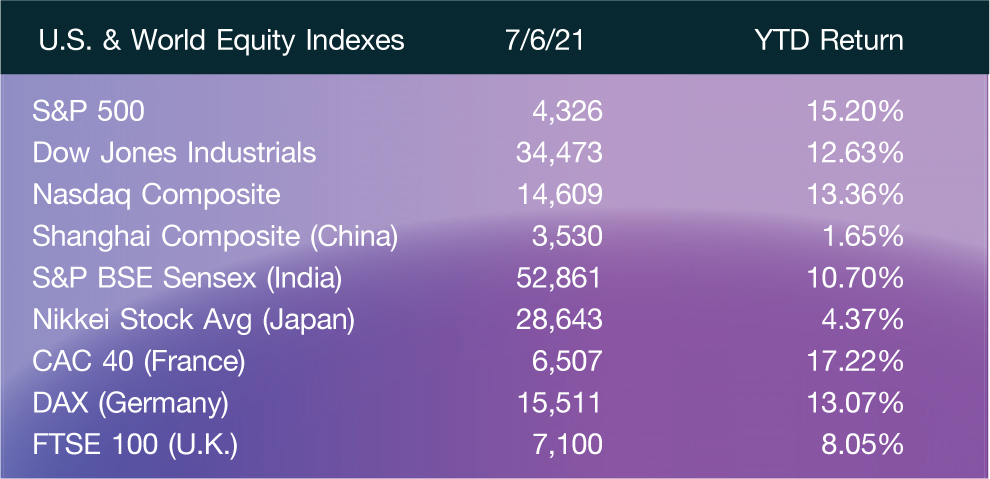 U.S. & World Equity Indexes; 7/6/21; YTD Return S&P 500; 4,326; 15.20% Dow Jones Industrials; 34,473; 12.63% Nasdaq Composite; 14,609; 13.36% Shanghai Composite (China); 3,530; 1.65% S&P BSE Sensex (India); 52,861; 10.70% Nikkei Stock Avg (Japan); 28,643; 4.37% CAC 40 (France); 6,507; 17.22% DAX (Germany); 15,511; 13.07% FTSE 100 (U.K.); 7,100; 8.05%